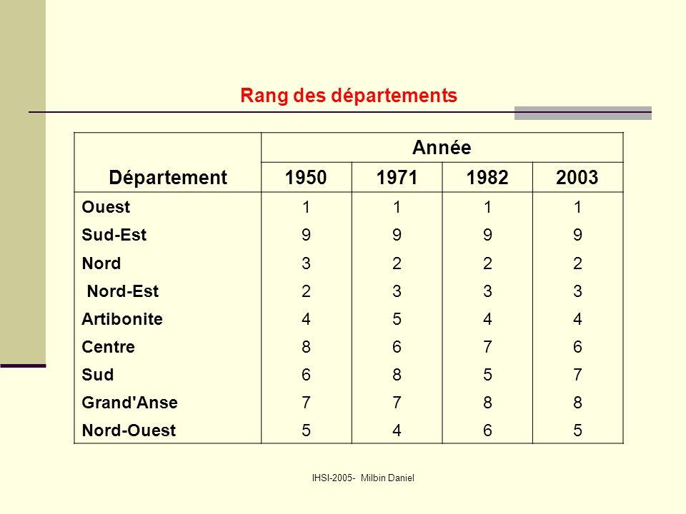 IHSI-2005- Milbin Daniel Rang des départements Année Département1950197119822003 Ouest1111 Sud-Est9999 Nord3222 Nord-Est2333 Artibonite4544 Centre8676 Sud6857 Grand Anse7788 Nord-Ouest5465