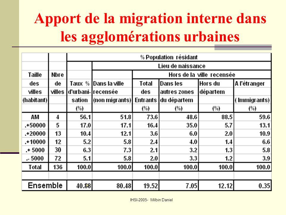 IHSI-2005- Milbin Daniel Apport de la migration interne dans les agglomérations urbaines