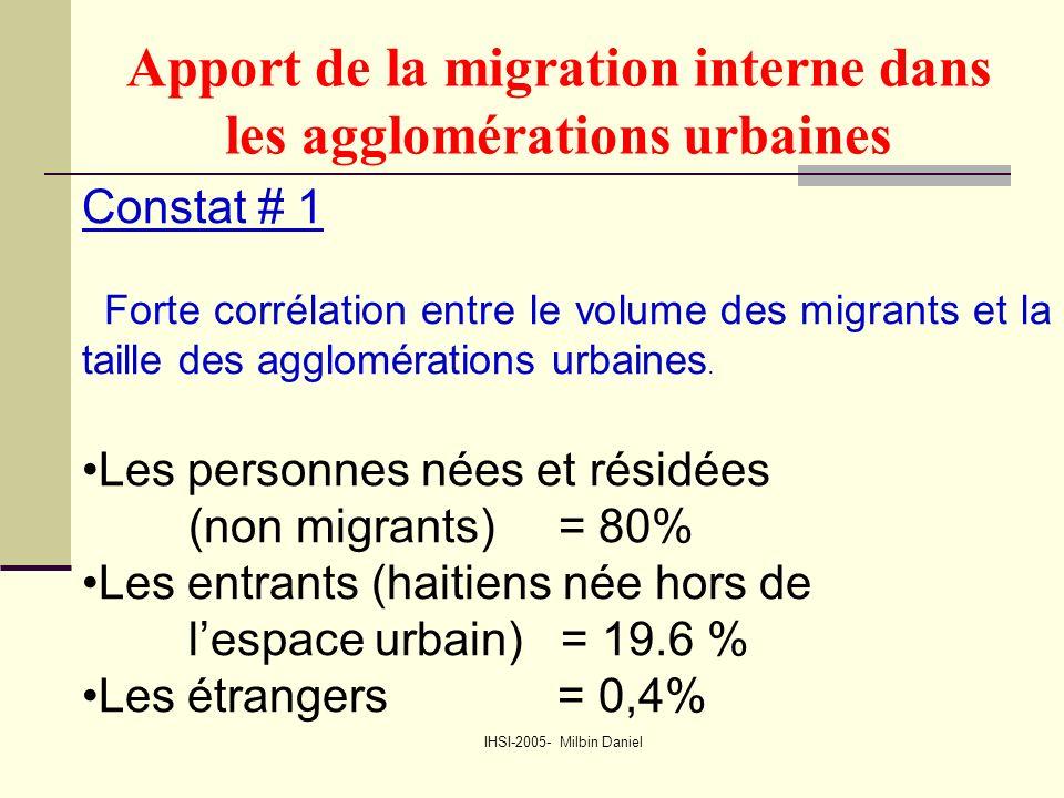 IHSI-2005- Milbin Daniel Apport de la migration interne dans les agglomérations urbaines Constat # 1 Forte corrélation entre le volume des migrants et la taille des agglomérations urbaines.