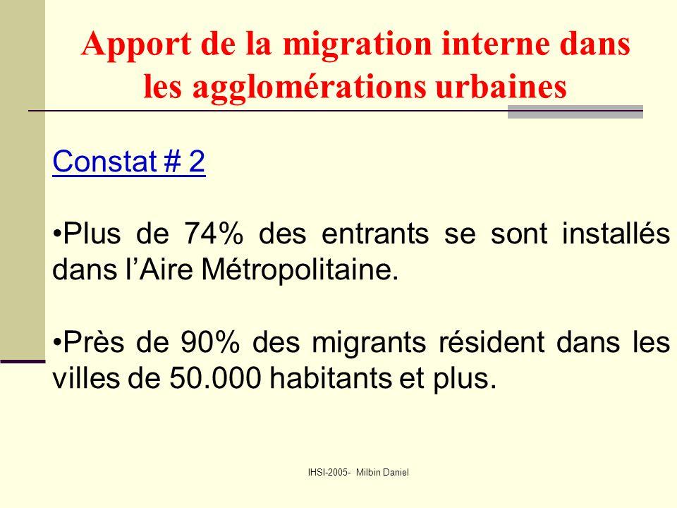 IHSI-2005- Milbin Daniel Apport de la migration interne dans les agglomérations urbaines Constat # 2 Plus de 74% des entrants se sont installés dans l'Aire Métropolitaine.