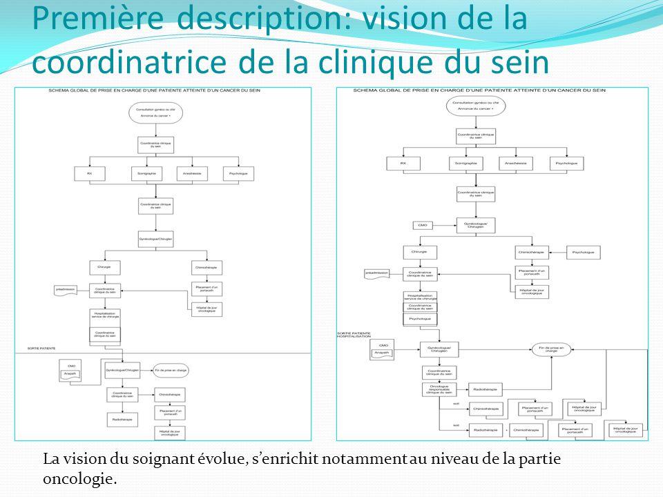Première description: vision de la coordinatrice de la clinique du sein La vision du soignant évolue, s'enrichit notamment au niveau de la partie oncologie.