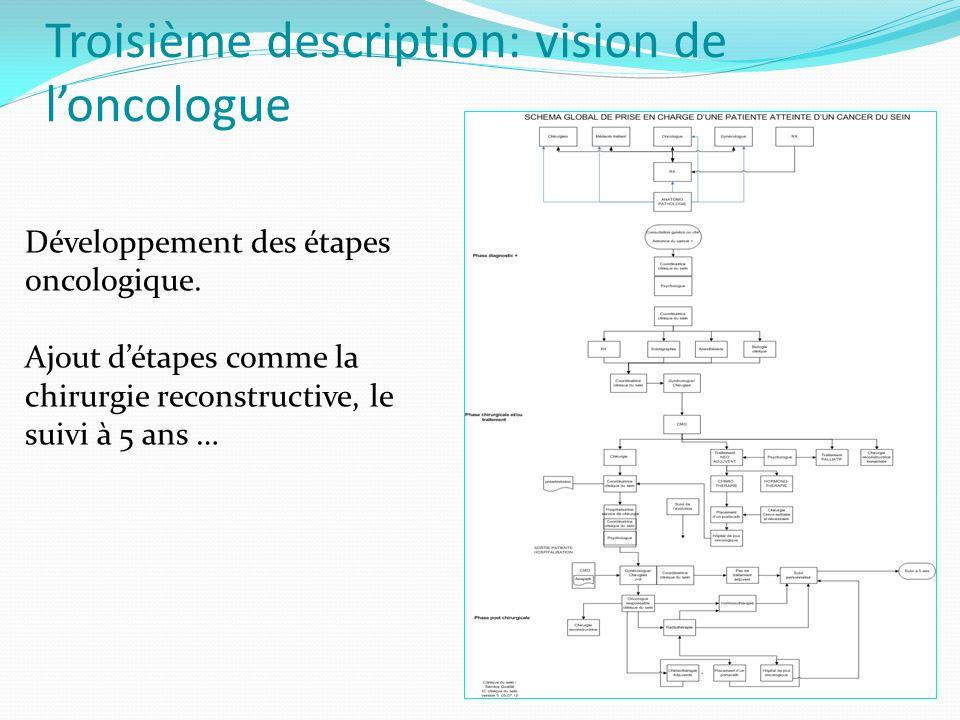 Troisième description: vision de l'oncologue Développement des étapes oncologique.