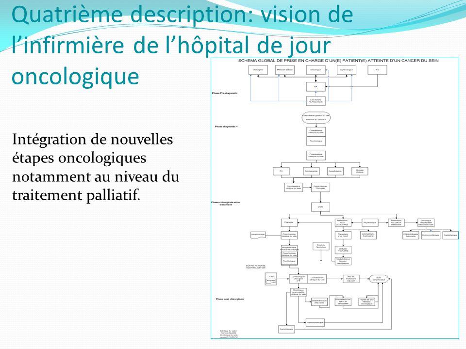 Quatrième description: vision de l'infirmière de l'hôpital de jour oncologique Intégration de nouvelles étapes oncologiques notamment au niveau du traitement palliatif.