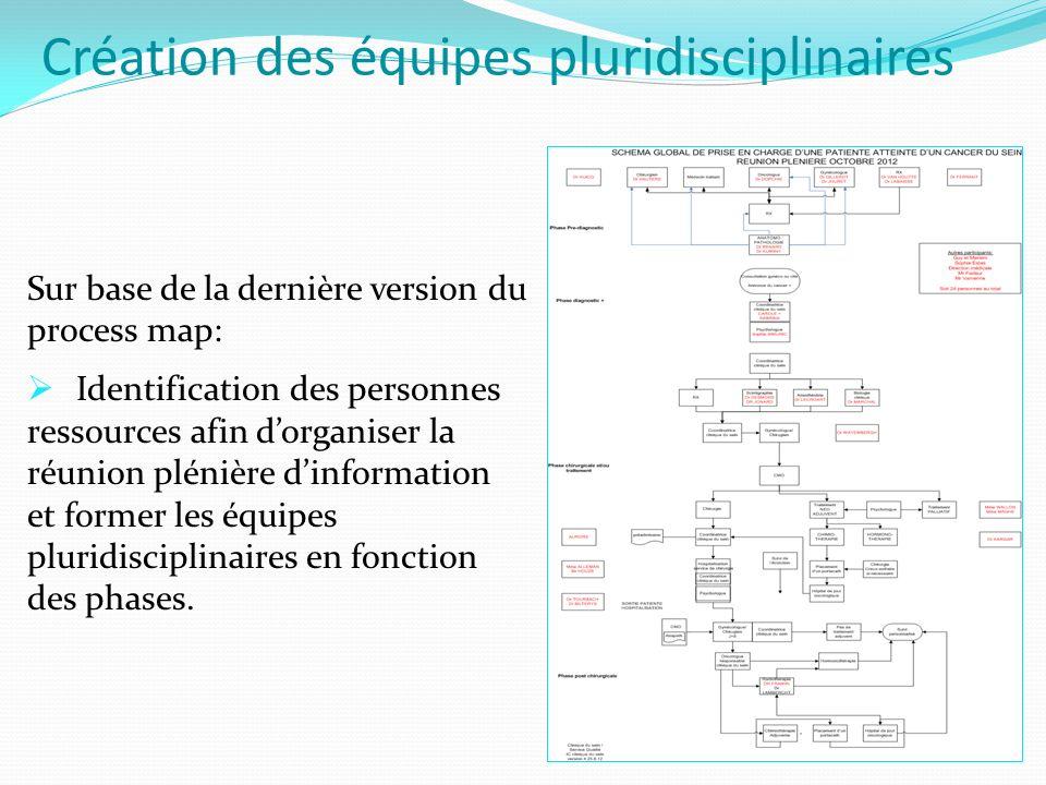 Création des équipes pluridisciplinaires Sur base de la dernière version du process map:  Identification des personnes ressources afin d'organiser la réunion plénière d'information et former les équipes pluridisciplinaires en fonction des phases.