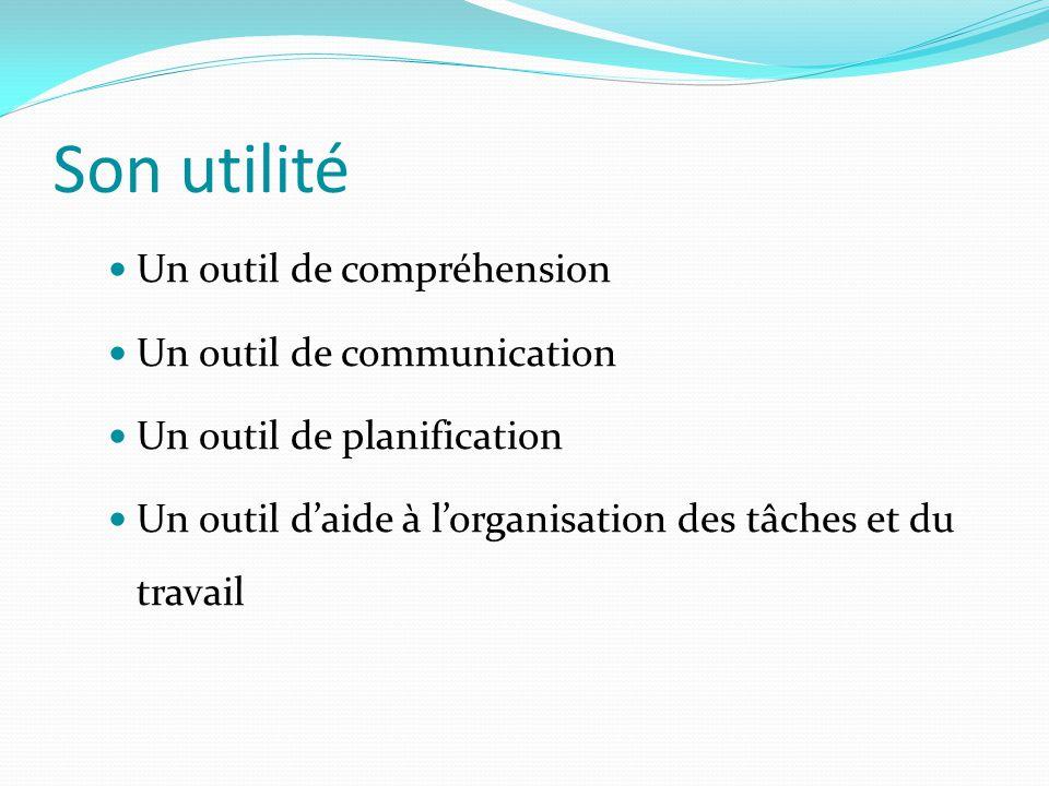 Son utilité Un outil de compréhension Un outil de communication Un outil de planification Un outil d'aide à l'organisation des tâches et du travail