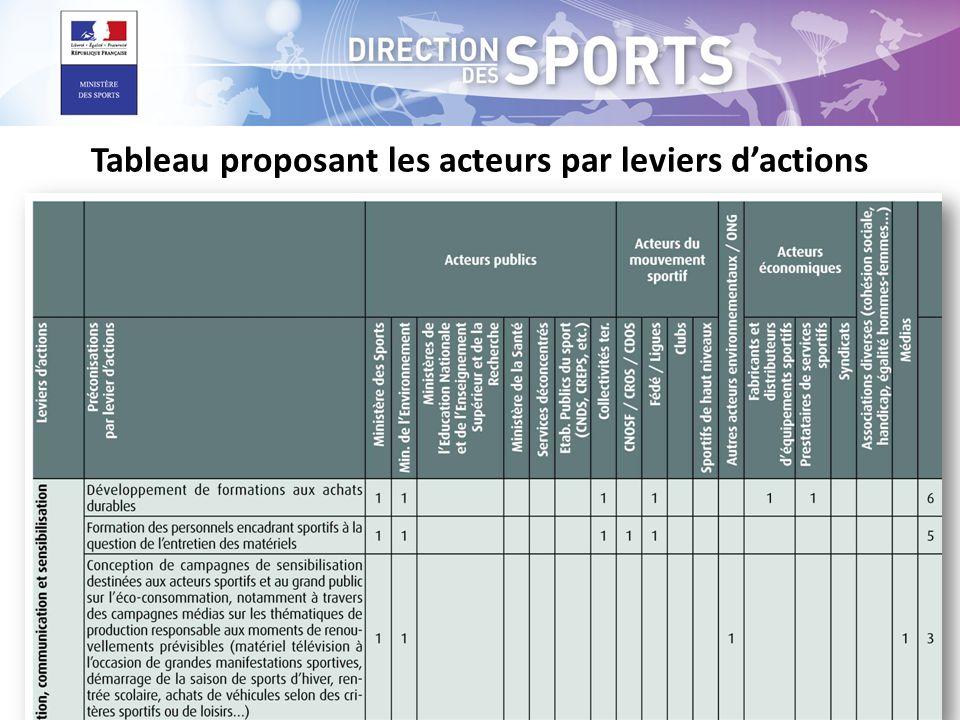 Tableau proposant les acteurs par leviers d'actions