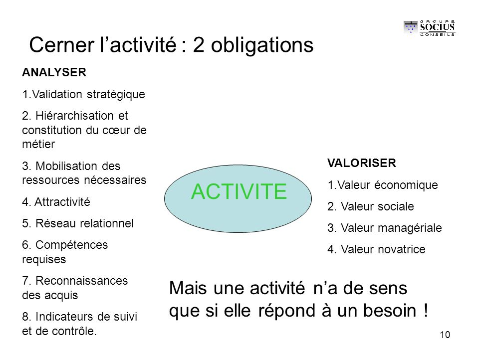 10 Cerner l'activité : 2 obligations ACTIVITE ANALYSER 1.Validation stratégique 2.