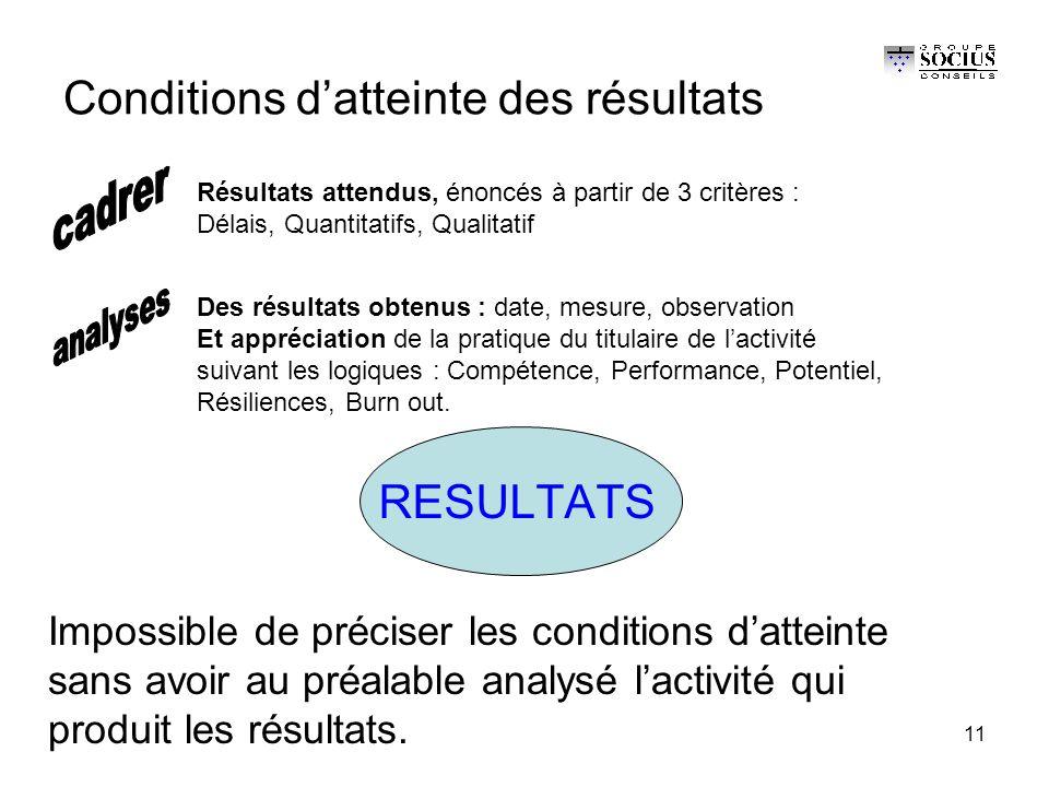 11 Conditions d'atteinte des résultats RESULTATS Des résultats obtenus : date, mesure, observation Et appréciation de la pratique du titulaire de l'activité suivant les logiques : Compétence, Performance, Potentiel, Résiliences, Burn out.