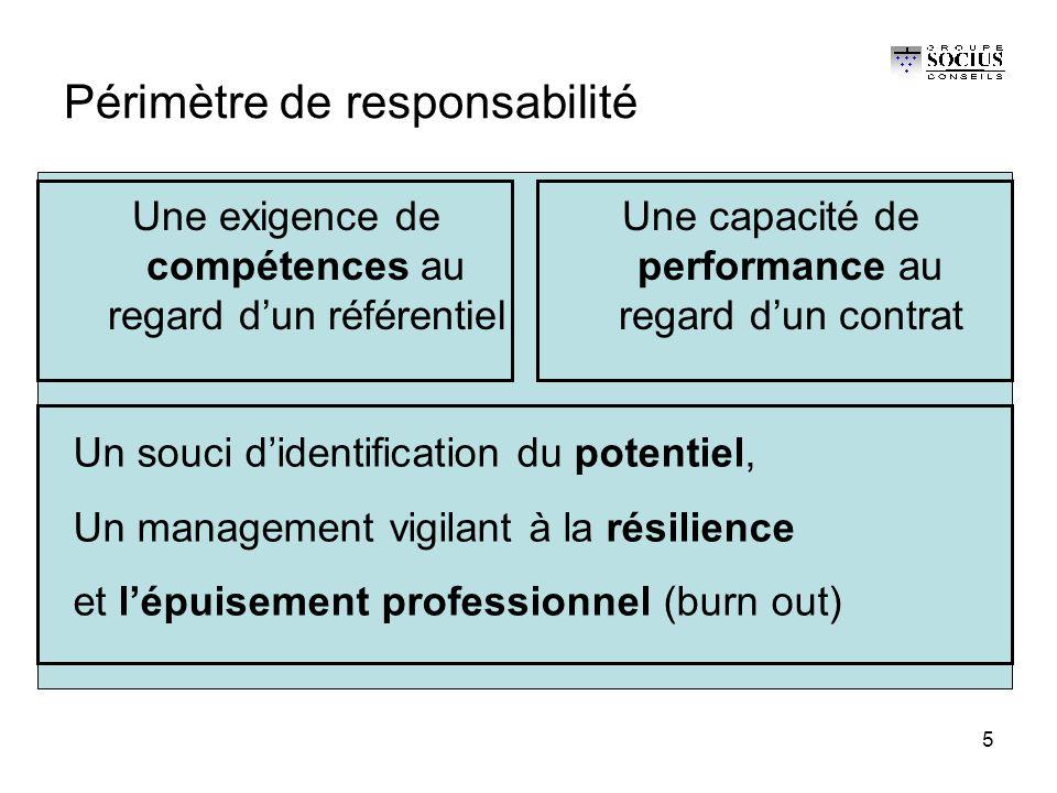 5 Périmètre de responsabilité Une exigence de compétences au regard d'un référentiel Une capacité de performance au regard d'un contrat Un souci d'identification du potentiel, Un management vigilant à la résilience et l'épuisement professionnel (burn out)
