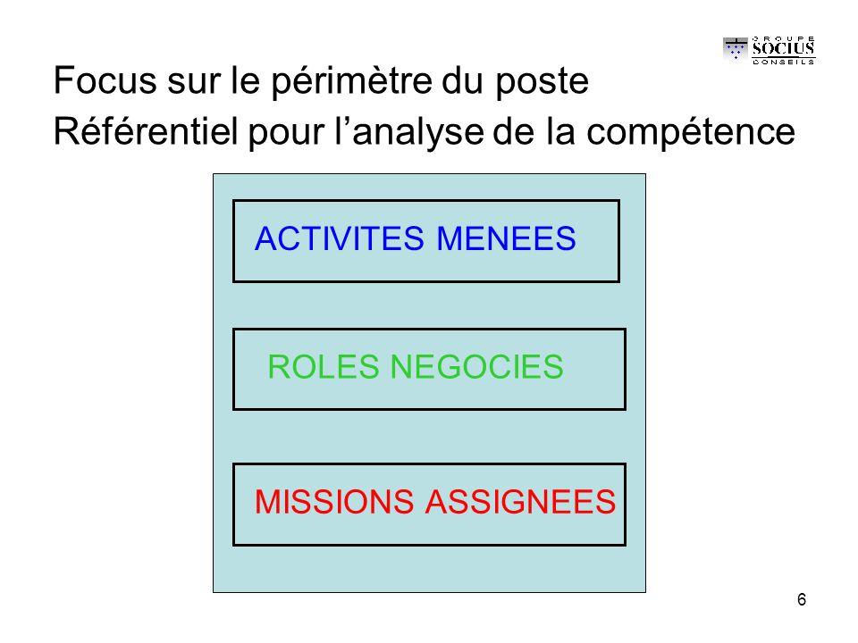 6 Focus sur le périmètre du poste Référentiel pour l'analyse de la compétence ACTIVITES MENEES ROLES NEGOCIES MISSIONS ASSIGNEES