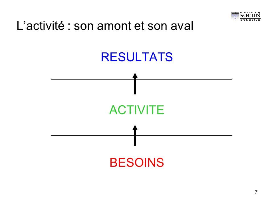 7 L'activité : son amont et son aval RESULTATS ACTIVITE BESOINS