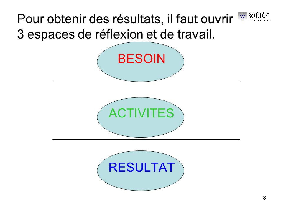 8 Pour obtenir des résultats, il faut ouvrir 3 espaces de réflexion et de travail.