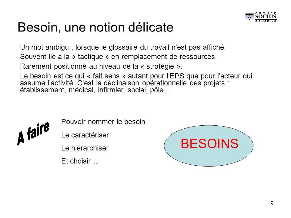 9 Besoin, une notion délicate BESOINS Un mot ambigu, lorsque le glossaire du travail n'est pas affiché.