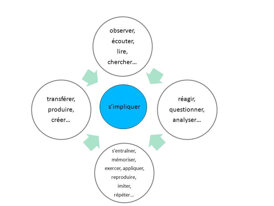 observer, écouter, lire, chercher… réagir, questionner, analyser… s'entraîner, mémoriser, exercer, appliquer, reproduire, imiter, répéter… transférer, produire, créer… s'impliquer