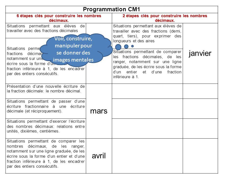 Programmation CM1 6 étapes clés pour construire les nombres décimaux.