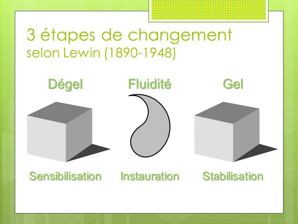 3 étapes de changement selon Lewin (1890-1948) SensibilisationStabilisationInstauration DégelGelFluidité