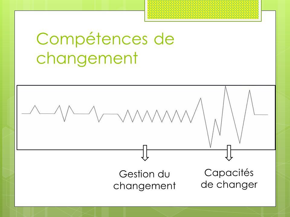 Compétences de changement Gestion du changement Capacités de changer