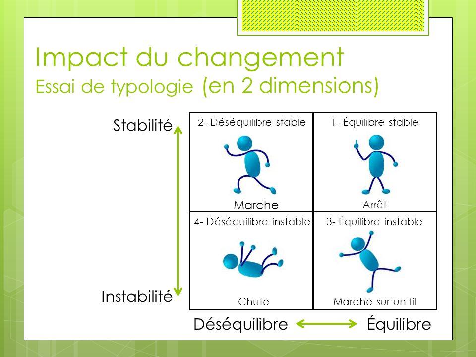 Impact du changement Essai de typologie (en 2 dimensions) Instabilité Stabilité DéséquilibreÉquilibre 2- Déséquilibre stable 4- Déséquilibre instable 1- Équilibre stable Arrêt Marche Marche sur un filChute 3- Équilibre instable