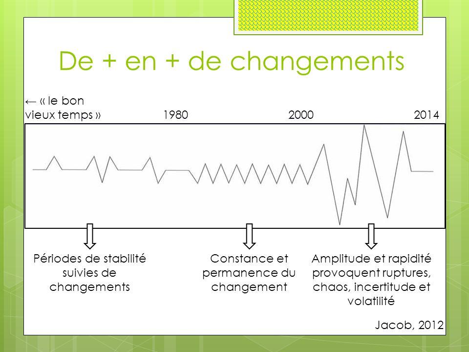 19802000 Jacob, 2012 De + en + de changements Périodes de stabilité suivies de changements Constance et permanence du changement Amplitude et rapidité provoquent ruptures, chaos, incertitude et volatilité 2014 ← « le bon vieux temps »