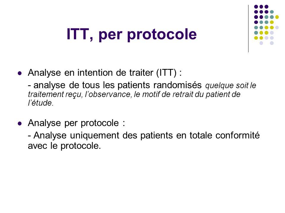 ITT, per protocole Analyse en intention de traiter (ITT) : - analyse de tous les patients randomisés quelque soit le traitement reçu, l'observance, le motif de retrait du patient de l'étude.