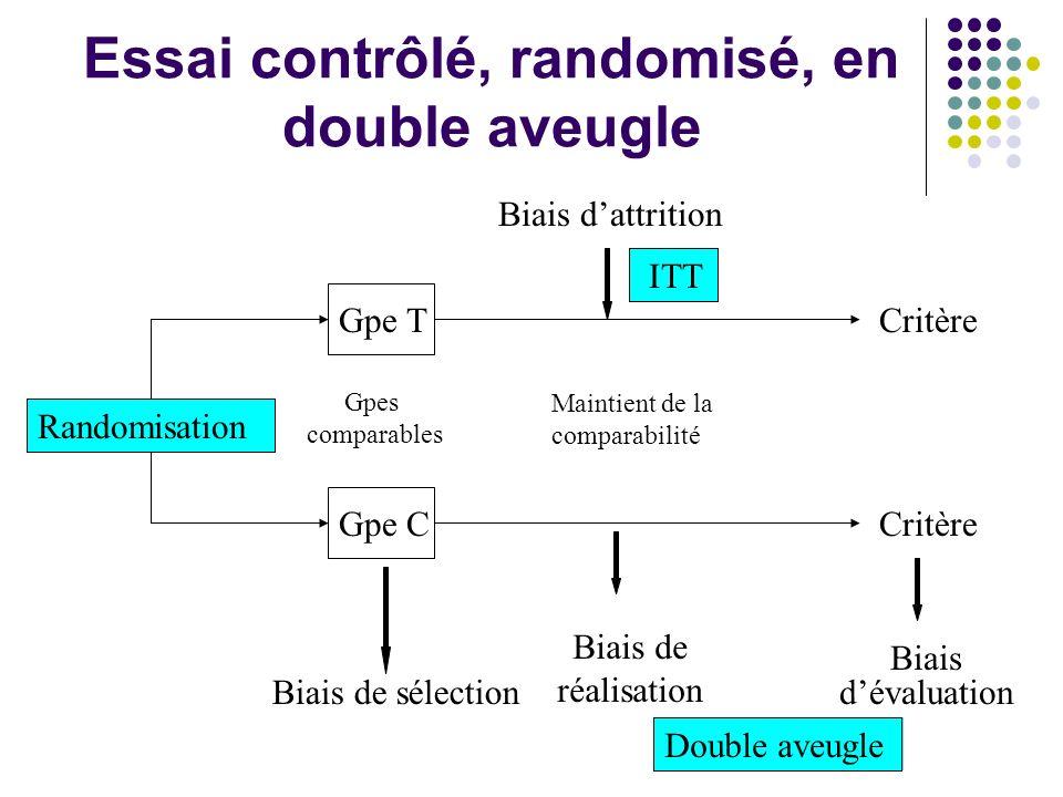 Essai contrôlé, randomisé, en double aveugle Randomisation Gpe T Gpe C Gpes comparables Biais de sélection Biais d'attrition Maintient de la comparabilité Biais de réalisation Critère Biais d'évaluation ITT Double aveugle
