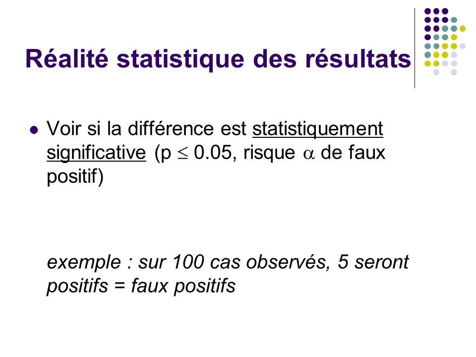 Réalité statistique des résultats Voir si la différence est statistiquement significative (p  0.05, risque  de faux positif) exemple : sur 100 cas observés, 5 seront positifs = faux positifs