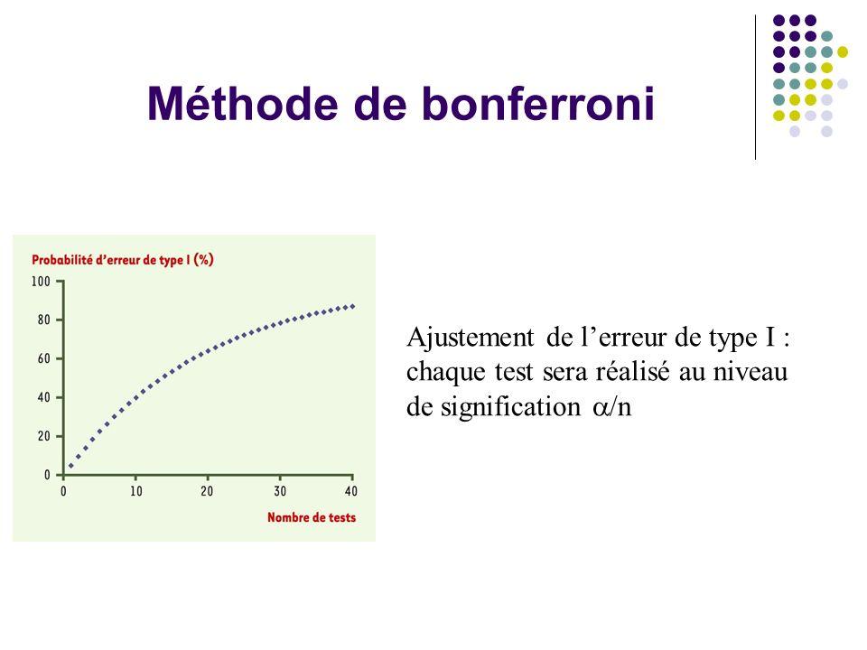 Méthode de bonferroni Ajustement de l'erreur de type I : chaque test sera réalisé au niveau de signification  /n