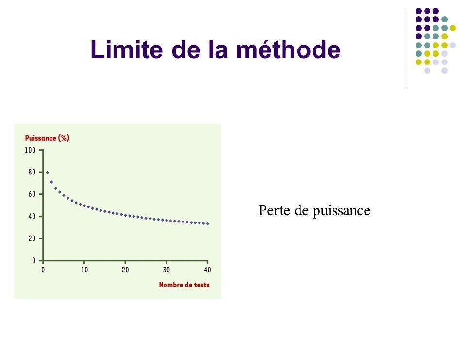Limite de la méthode Perte de puissance