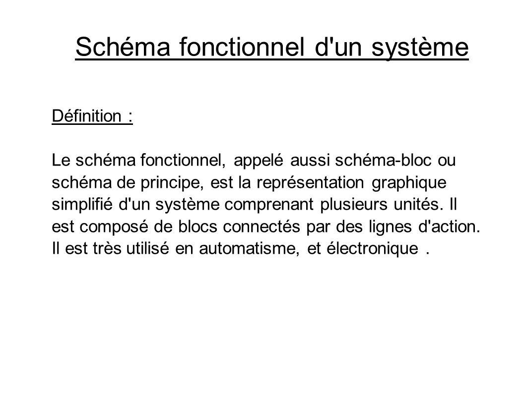 Schéma fonctionnel d'un système Définition : Le schéma fonctionnel, appelé aussi schéma-bloc ou schéma de principe, est la représentation graphique si