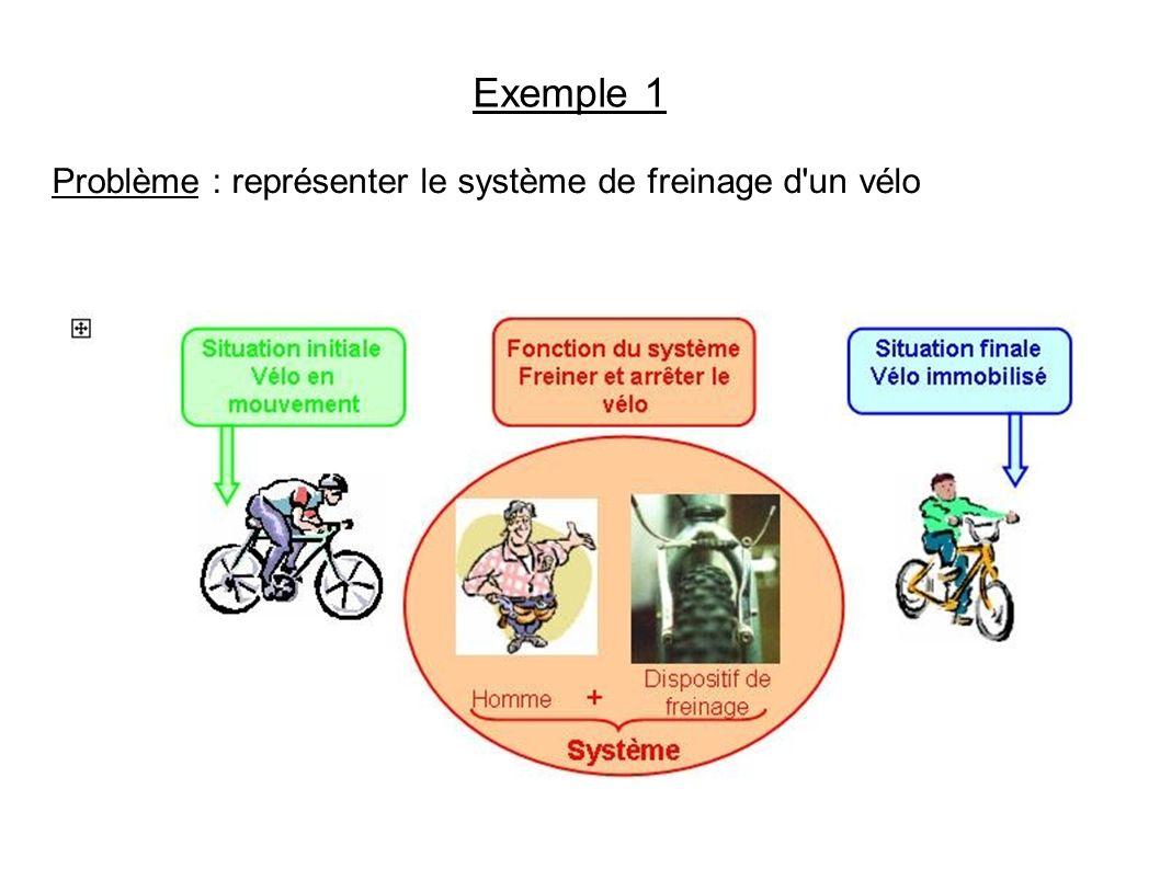 Exemple 1 Problème : représenter le système de freinage d'un vélo