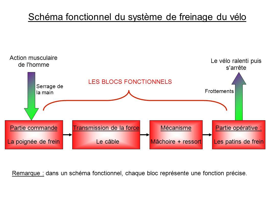 Schéma fonctionnel du système de freinage du vélo Partie commande La poignée de frein Transmission de la force Le câble Mécanisme Mâchoire + ressort P