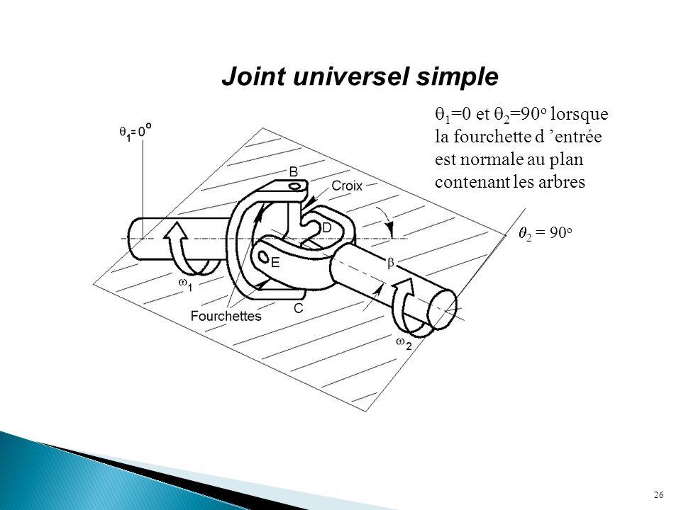 26  2 = 90 o  1 =0 et  2 =90 o lorsque la fourchette d 'entrée est normale au plan contenant les arbres Joint universel simple