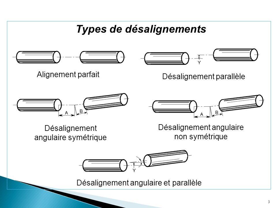 3 Alignement parfait Désalignement parallèle Désalignement angulaire symétrique Désalignement angulaire non symétrique Désalignement angulaire et para
