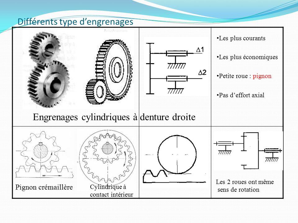 Caractéristique de la roue ModulemÀ choisir parmi des modules normalisés Nombre de dentsZNombre entier et positif Pasp p = .m Diamètre primitifdd = m.Z EntraxeE E Adapter l'énergie- Engrenage