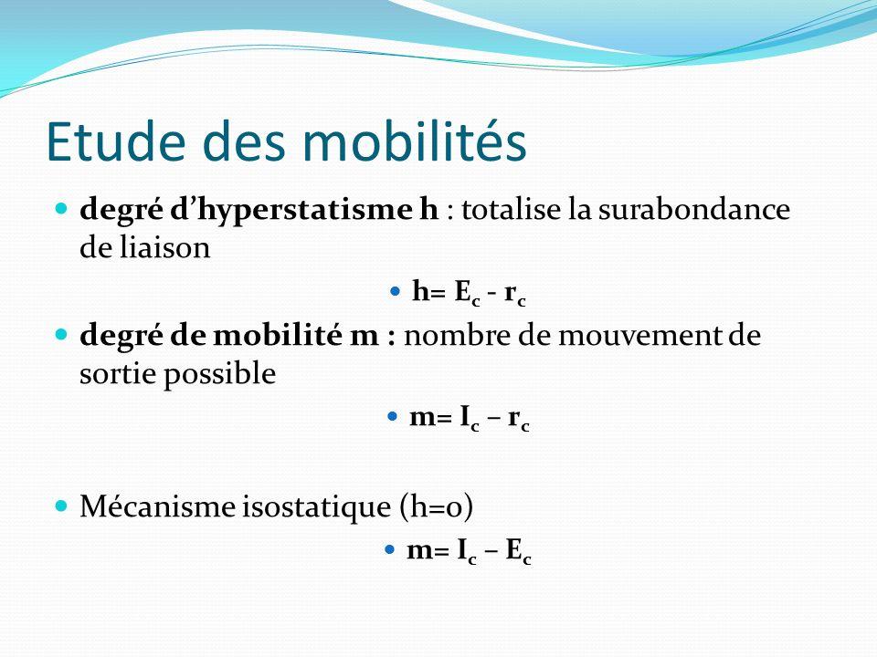 Etude des mobilités Un cycle indépendant = Une fermeture de chaîne E c le nombre total d'équations cinématiques E c =6*μ dans l'espace E c =3*μ dans le plan r c équations indépendantes I c le nombre total d'inconnues cinématiques.