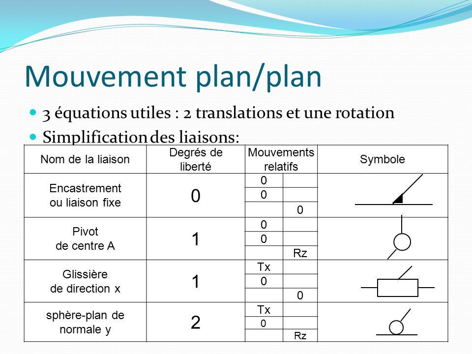 Etude des mobilités degré d'hyperstatisme h : totalise la surabondance de liaison h= E c - r c degré de mobilité m :nombre de mouvement de sortie possible m= I c – r c Mécanisme isostatique (h=0) m= I c – E c