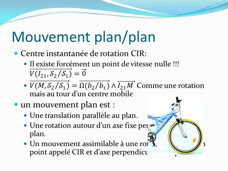 Mouvement plan/plan