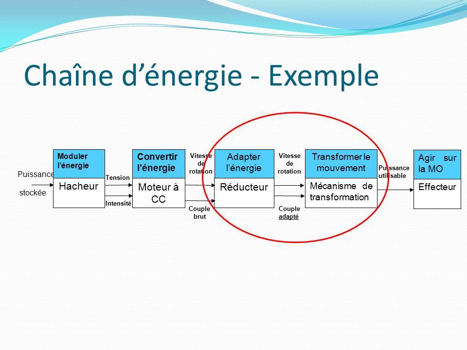 Moduler l'énergie Convertir l'énergie Adapter l'énergie Transformer le mouvement Agir MOe MOs Energie de commande Energie de puissance Energie mécanique brut Energie mécanique adaptée Mouvement adéquat Pré actionneurActionneurAdaptateurTransformateur