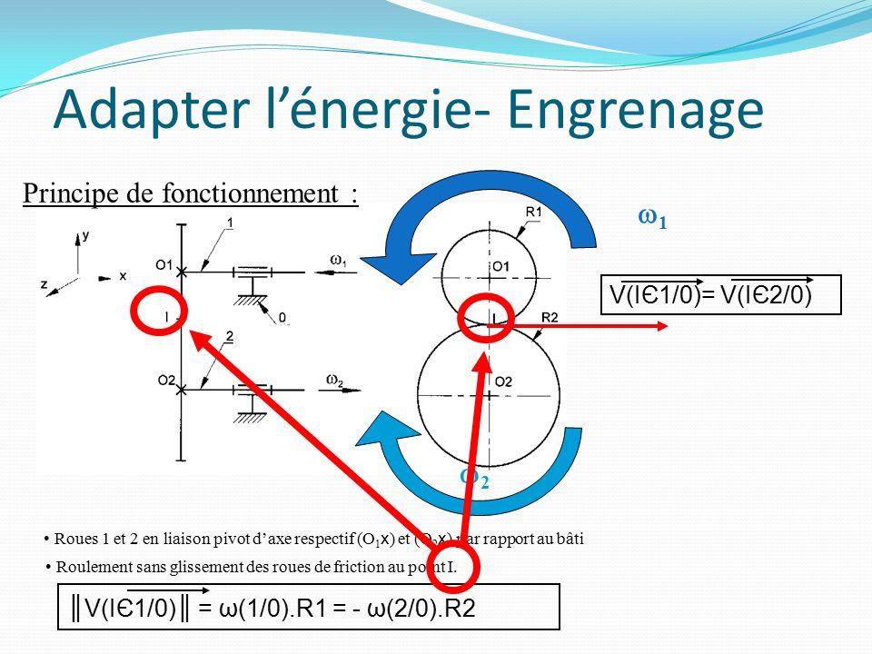 Adapter l'énergie Transmission par obstacle: Engrenages Roue-vis sans fin Transmission par liens flexibles Poulies-courroies Chaîne pignon