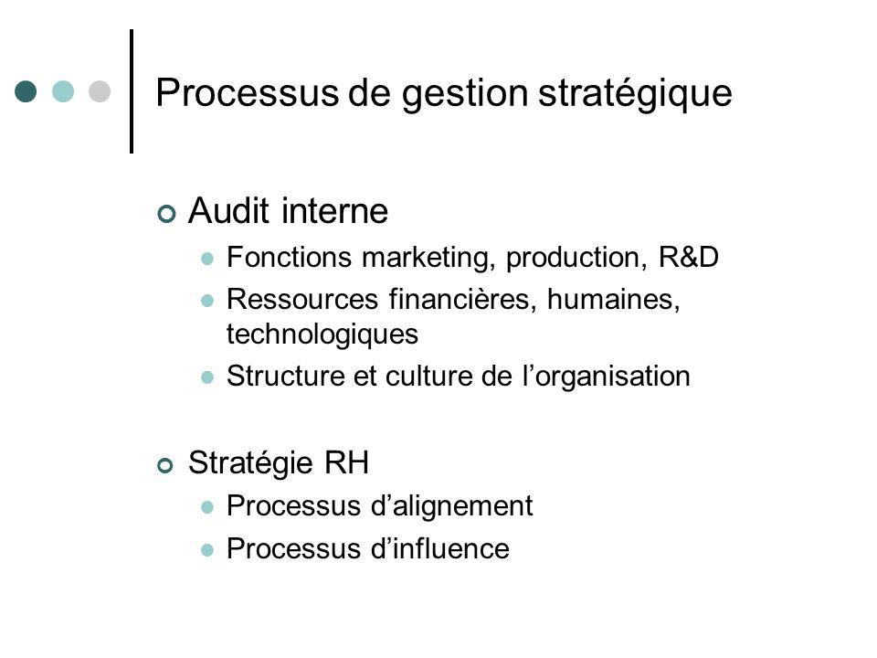 Processus de gestion stratégique Audit interne Fonctions marketing, production, R&D Ressources financières, humaines, technologiques Structure et culture de l'organisation Stratégie RH Processus d'alignement Processus d'influence