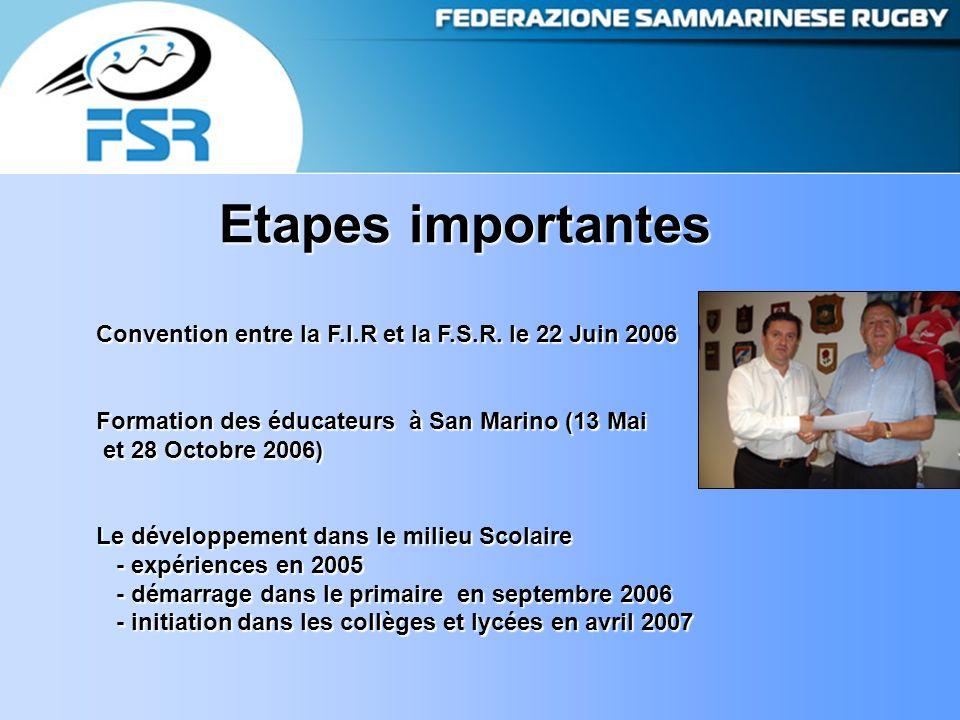 Etapes importantes Convention entre la F.I.R et la F.S.R.