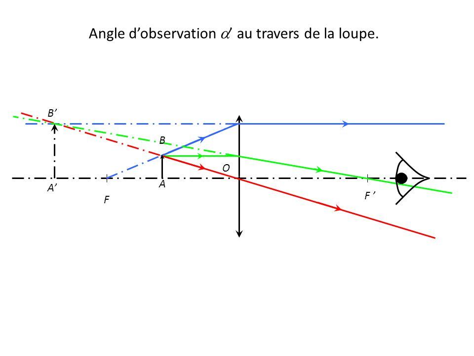 F F ' O A' B' A B Angle d'observation  ' au travers de la loupe.