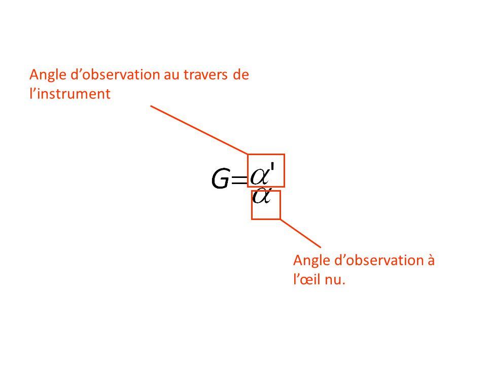 Angle d'observation au travers de l'instrument