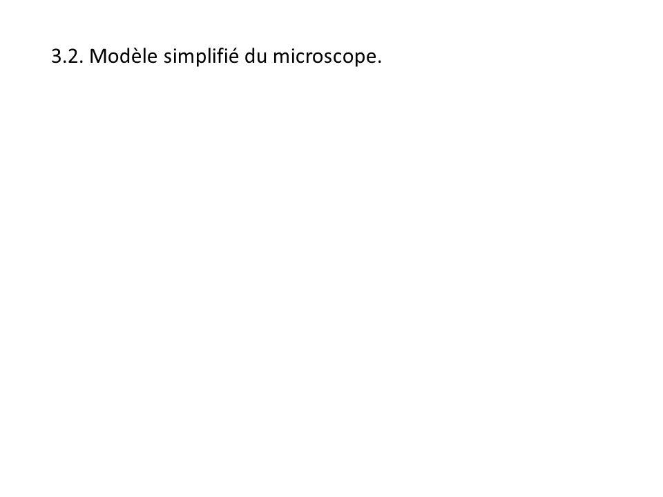 3.2. Modèle simplifié du microscope.