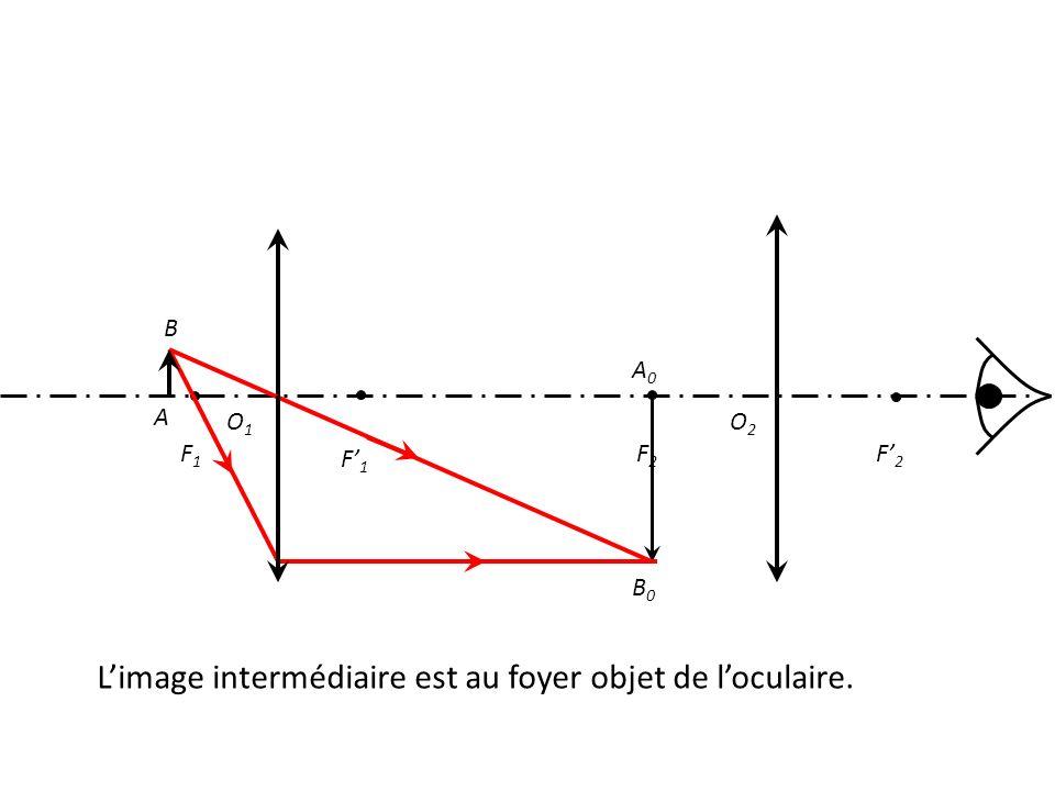 O1O1 F1F1 F' 1 F' 2 F2F2 A B A0A0 B0B0 L'image intermédiaire est au foyer objet de l'oculaire. O2O2