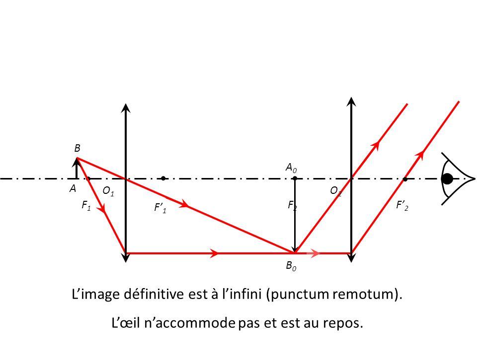 O1O1 F1F1 F' 1 F' 2 F2F2 A B A0A0 B0B0 L'image définitive est à l'infini (punctum remotum).