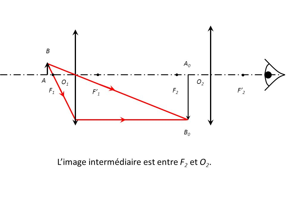 O1O1 F1F1 F' 1 F' 2 F2F2 A B A0A0 B0B0 O2O2 L'image intermédiaire est entre F 2 et O 2.