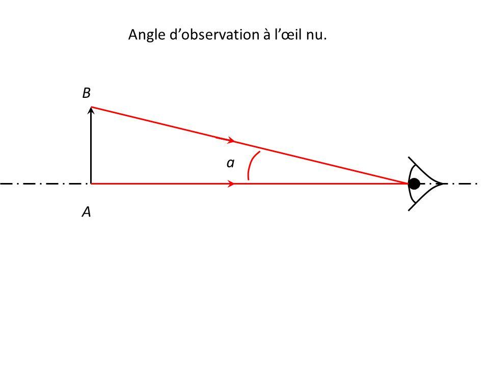 A B a Angle d'observation à l'œil nu.