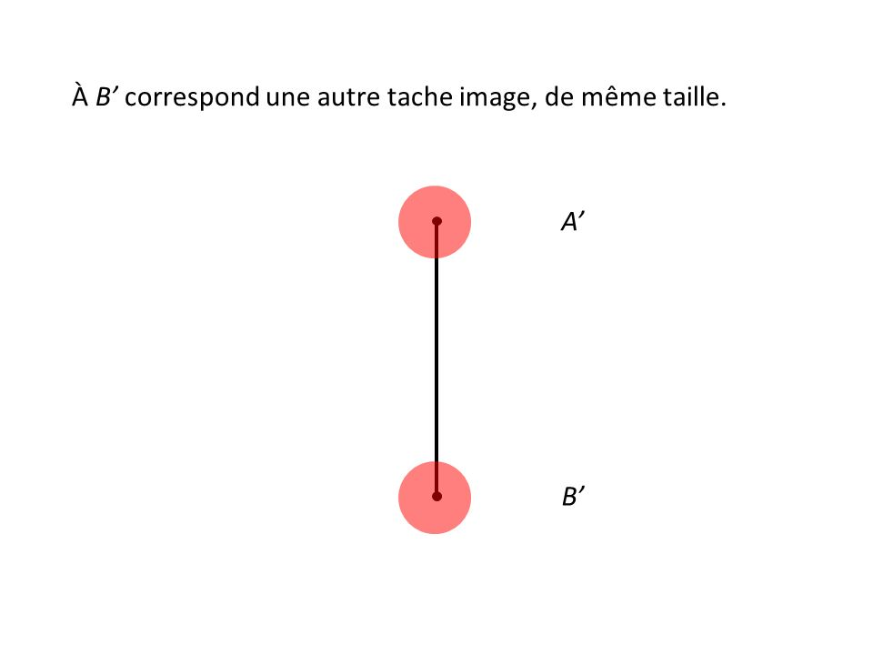 À B' correspond une autre tache image, de même taille. A' B'