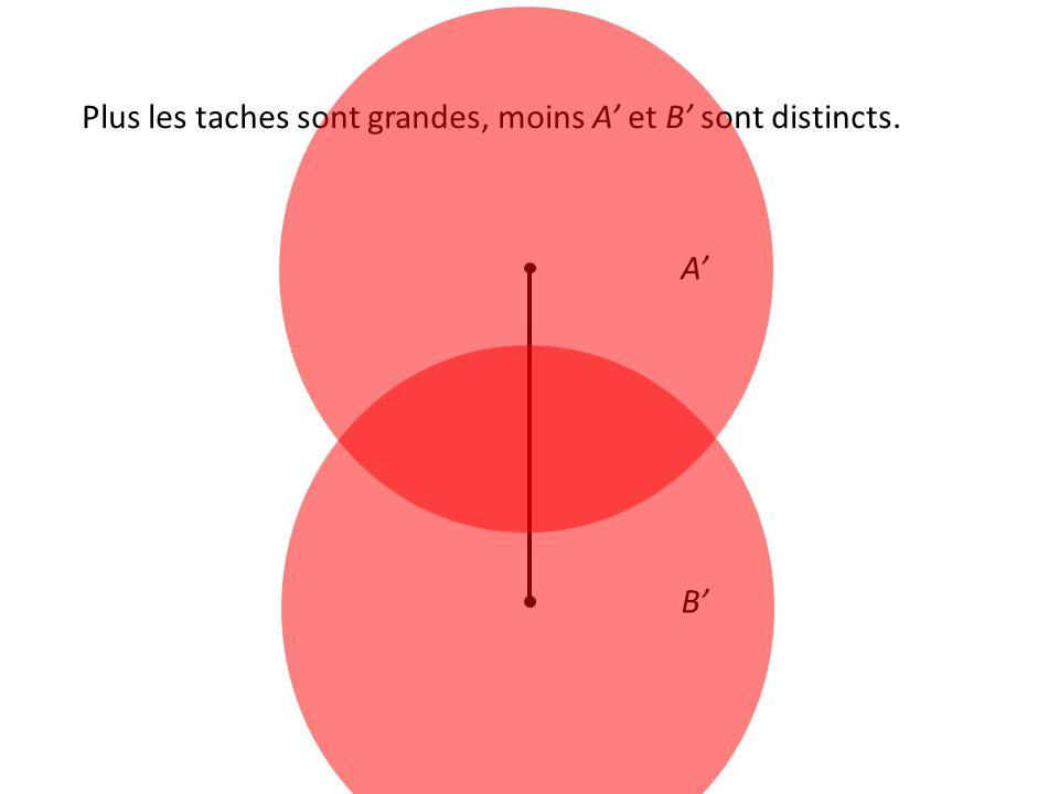 Plus les taches sont grandes, moins A' et B' sont distincts. A' B'